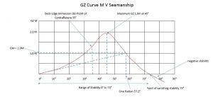 GZ-Curve