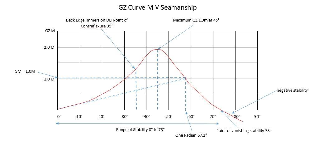 GZ Curve M V Seamanship
