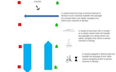 Col Regs – Rule 9 Narrow Channels